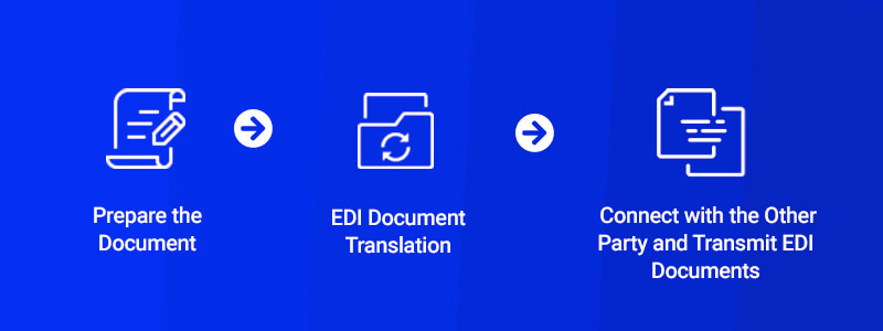 what is the edi process